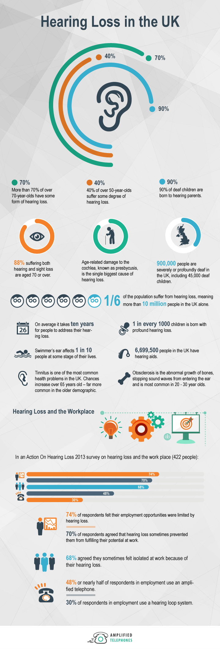 Learn More About Hearing Loss in the UK
